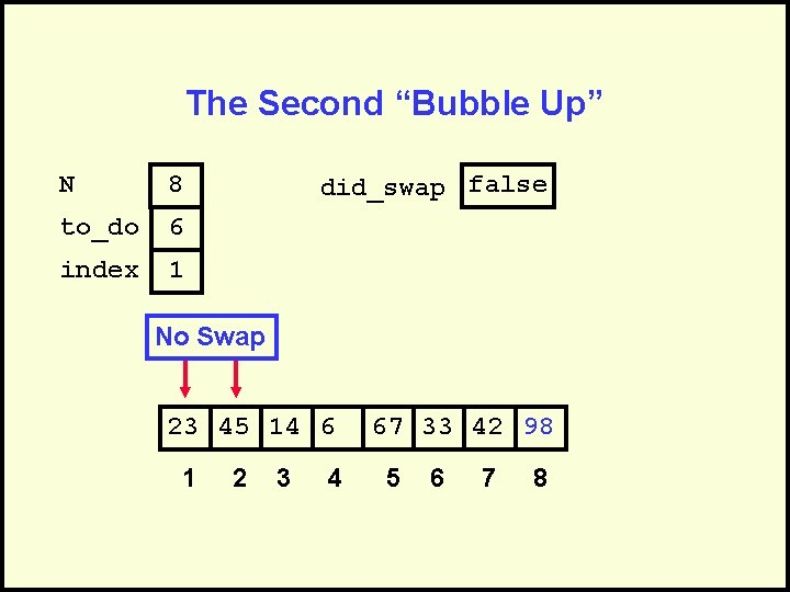"""The Second """"Bubble Up"""" N 8 to_do 6 index 1 did_swap false No Swap"""