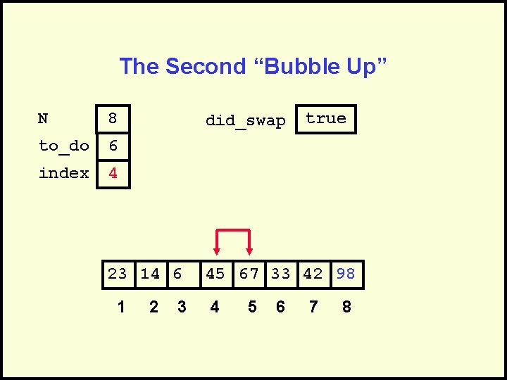 """The Second """"Bubble Up"""" N 8 to_do 6 index 4 did_swap 23 14 6"""
