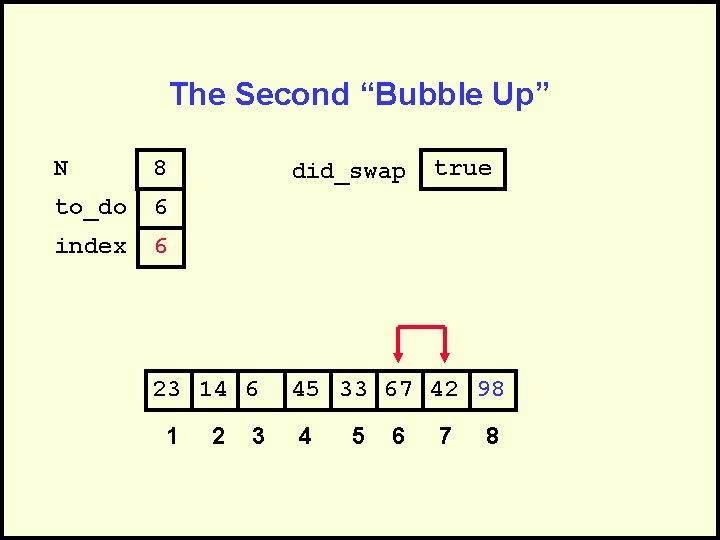 """The Second """"Bubble Up"""" N 8 to_do 6 index 6 did_swap 23 14 6"""