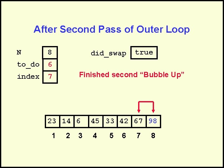 After Second Pass of Outer Loop N 8 to_do 6 index 7 did_swap Finished