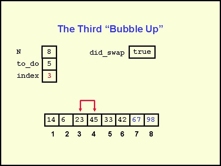 """The Third """"Bubble Up"""" N 8 to_do 5 index 3 did_swap 14 6 1"""