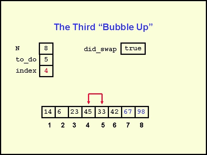 """The Third """"Bubble Up"""" N 8 to_do 5 index 4 did_swap 14 6 1"""