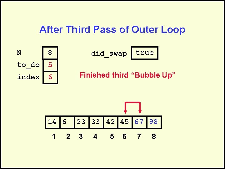 After Third Pass of Outer Loop N 8 to_do 5 index 6 did_swap Finished