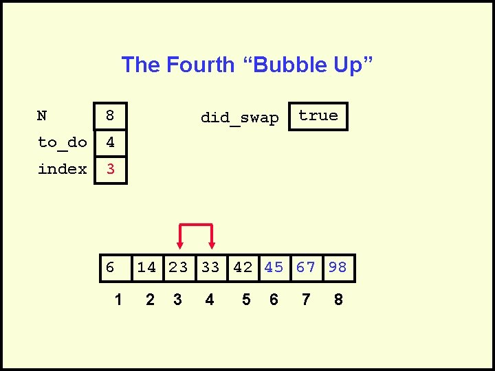 """The Fourth """"Bubble Up"""" N 8 to_do 4 index 3 6 1 did_swap true"""
