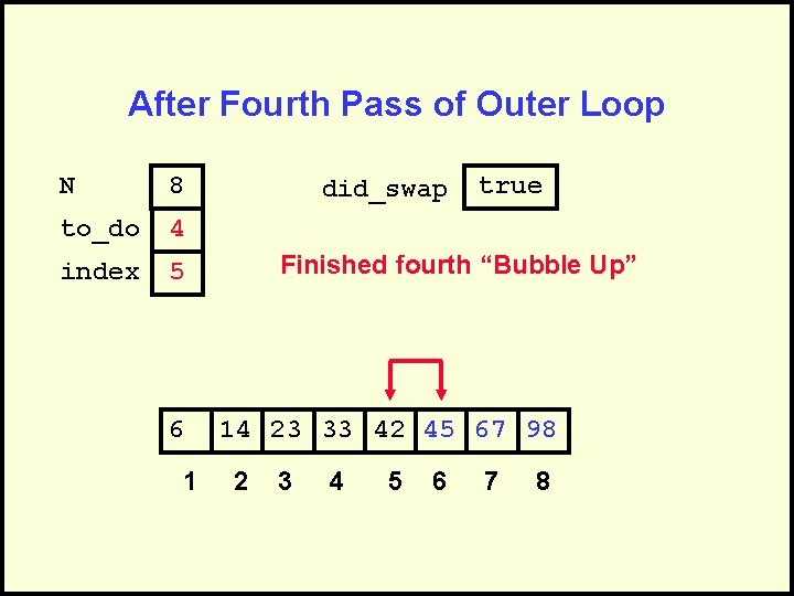 After Fourth Pass of Outer Loop N 8 to_do 4 index 5 6 1