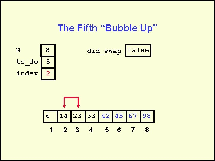 """The Fifth """"Bubble Up"""" N 8 to_do 3 index 2 6 1 did_swap false"""