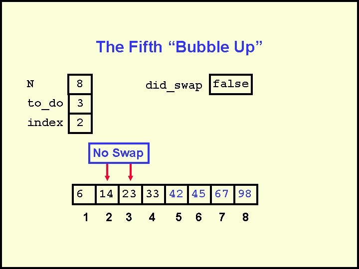 """The Fifth """"Bubble Up"""" N 8 to_do 3 index 2 did_swap false No Swap"""