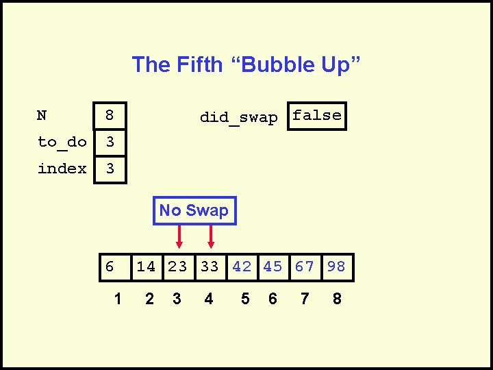 """The Fifth """"Bubble Up"""" N 8 to_do 3 index 3 did_swap false No Swap"""