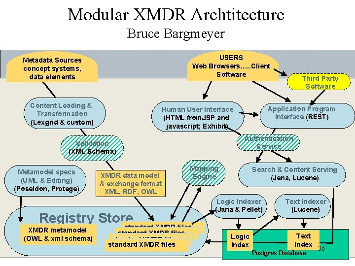 Modular XMDR Archtitecture Bruce Bargmeyer USERS Web Browsers…. . Client Software Metadata Sources concept
