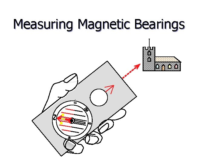 Measuring Magnetic Bearings
