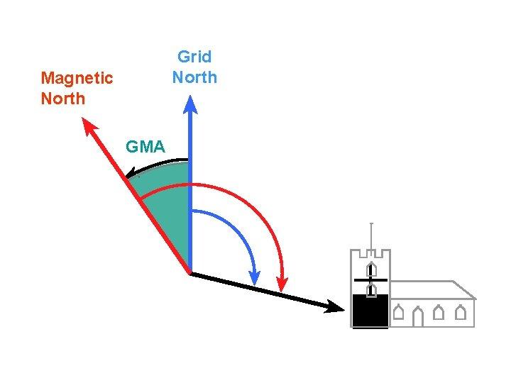 Grid North Magnetic North GMA