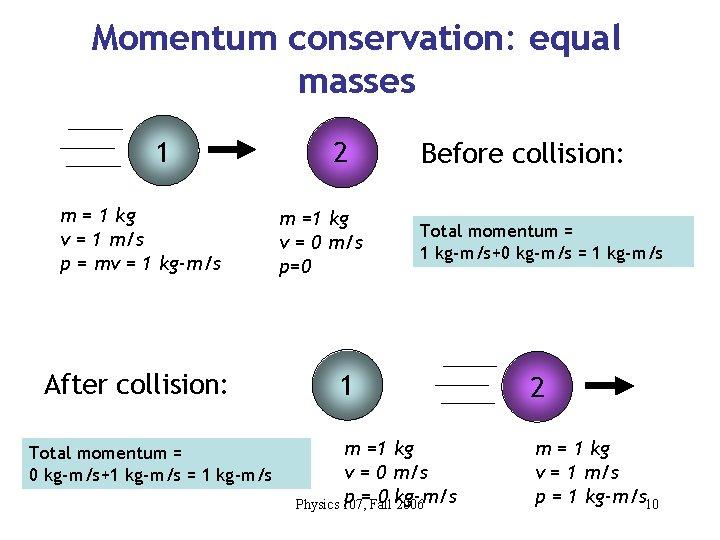 Momentum conservation: equal masses 1 m = 1 kg v = 1 m/s p