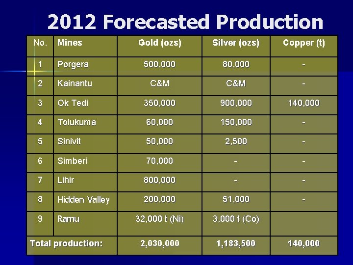 2012 Forecasted Production No. Mines Gold (ozs) Silver (ozs) Copper (t) 1 Porgera 500,