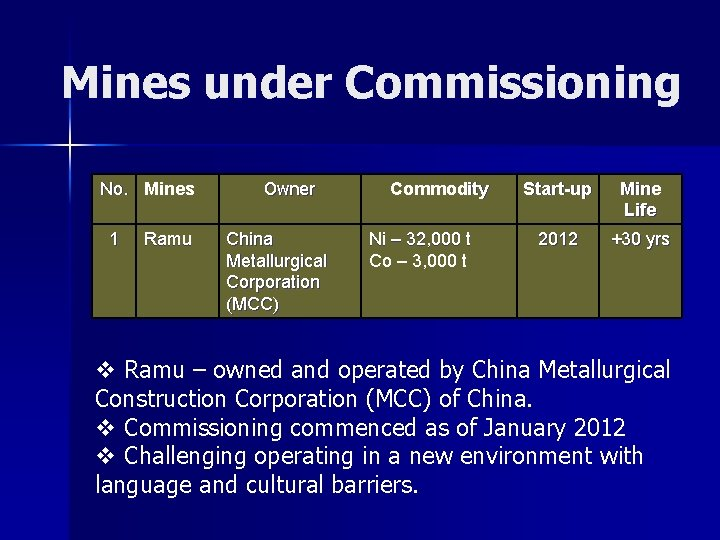 Mines under Commissioning No. Mines 1 Ramu Owner China Metallurgical Corporation (MCC) Commodity Ni