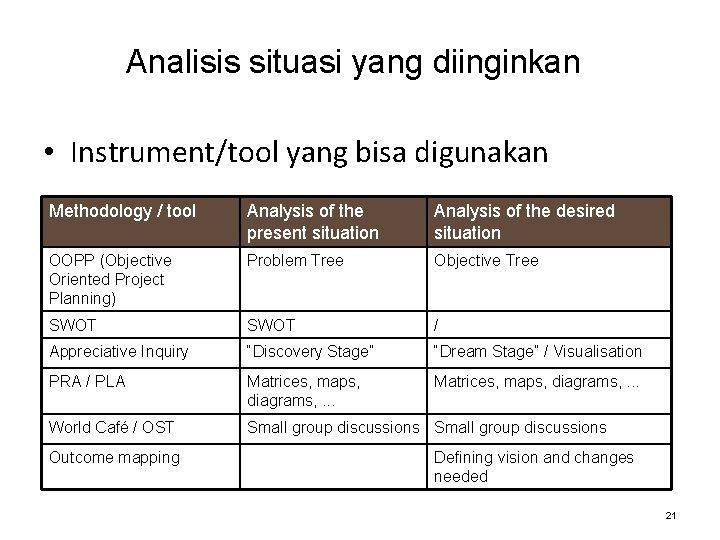 Analisis situasi yang diinginkan • Instrument/tool yang bisa digunakan Methodology / tool Analysis of