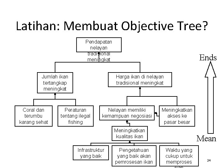 Latihan: Membuat Objective Tree? Pendapatan nelayan tradisional meningkat Harga ikan di nelayan tradisional meningkat