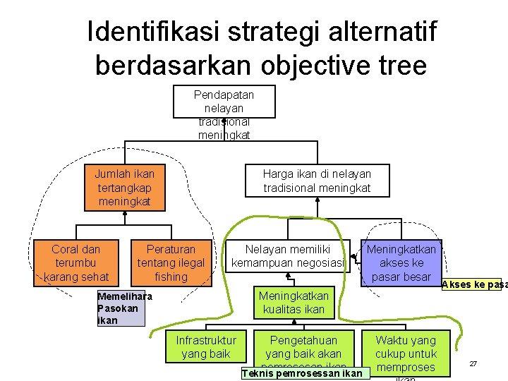 Identifikasi strategi alternatif berdasarkan objective tree Pendapatan nelayan tradisional meningkat Harga ikan di nelayan