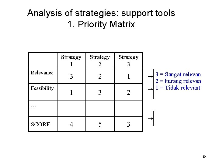 Analysis of strategies: support tools 1. Priority Matrix Relevance Feasibility Strategy 1 Strategy 2