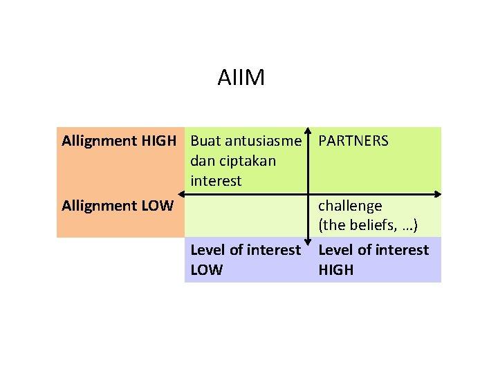 AIIM Allignment HIGH Buat antusiasme PARTNERS dan ciptakan interest Allignment LOW challenge (the beliefs,