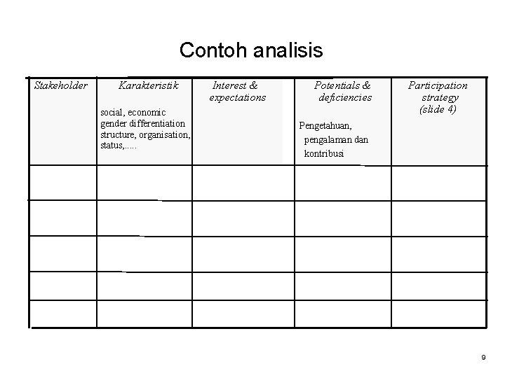 Contoh analisis Stakeholder Karakteristik social, economic gender differentiation structure, organisation, status, . . .