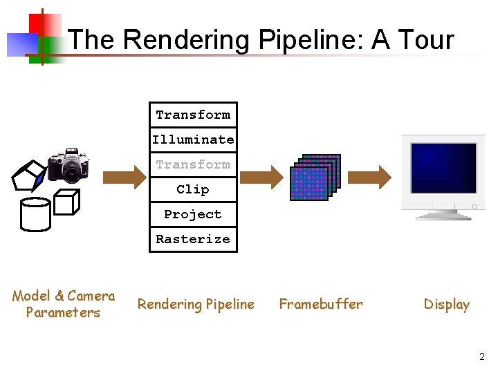 The Rendering Pipeline: A Tour Transform Illuminate Transform Clip Project Rasterize Model & Camera