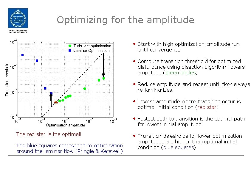 Optimizing for the amplitude • Start with high optimization amplitude run until convergence •