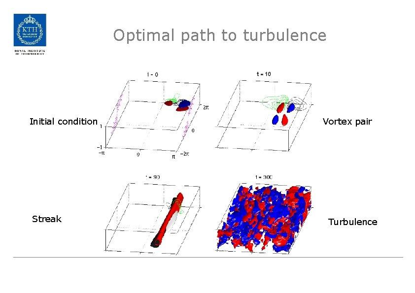 Optimal path to turbulence Initial condition Streak Vortex pair Turbulence