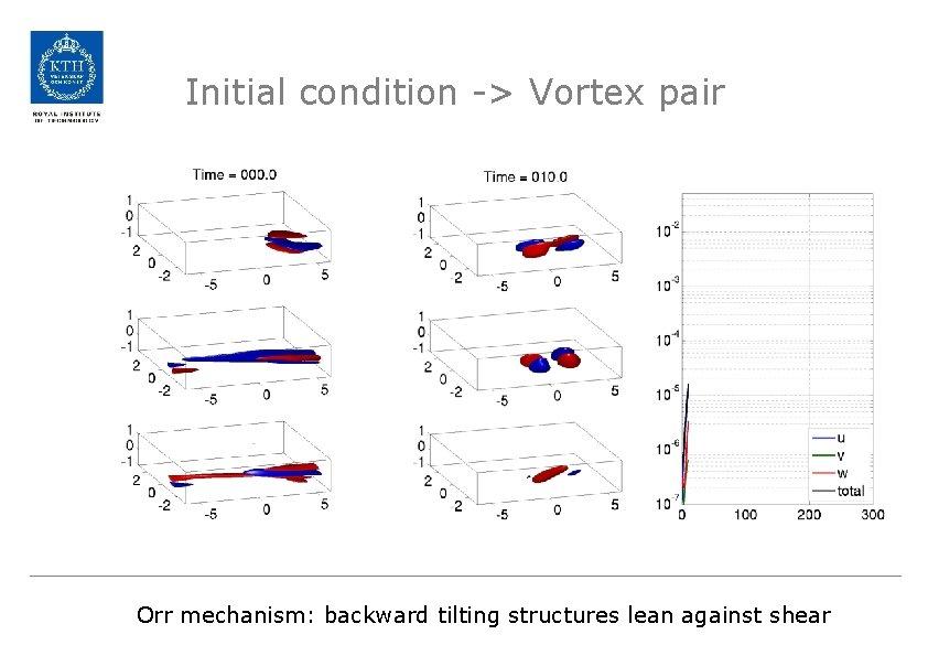 Initial condition -> Vortex pair Orr mechanism: backward tilting structures lean against shear