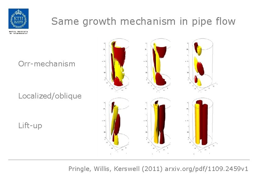 Same growth mechanism in pipe flow Orr-mechanism Localized/oblique Lift-up Pringle, Willis, Kerswell (2011) arxiv.