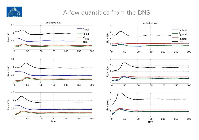 A few quantities from the DNS