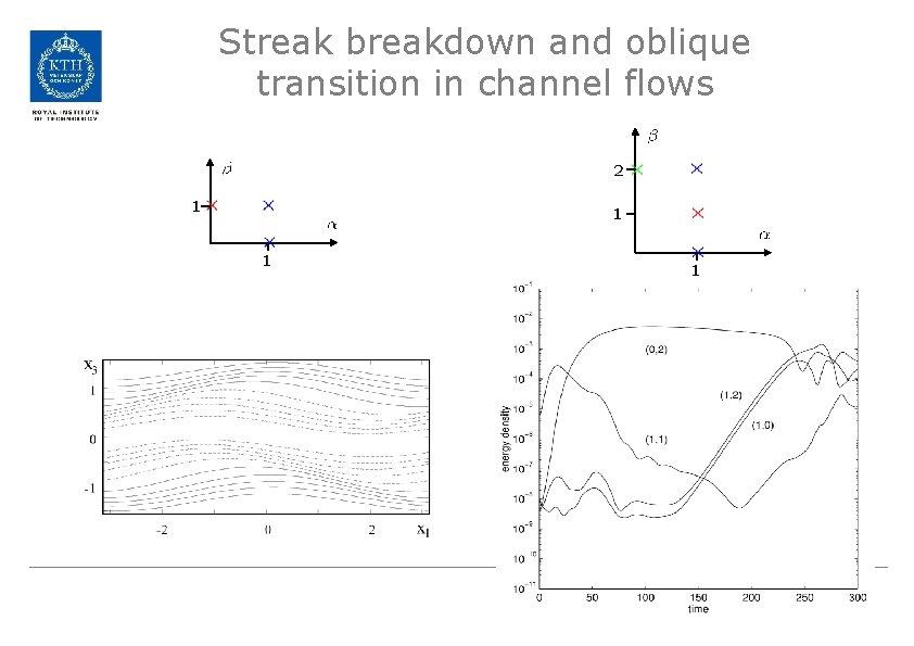 Streak breakdown and oblique transition in channel flows