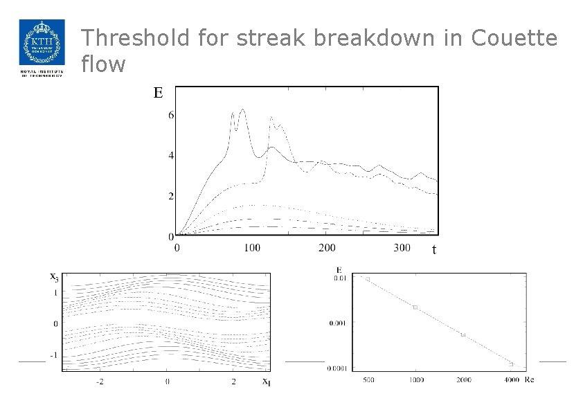 Threshold for streak breakdown in Couette flow