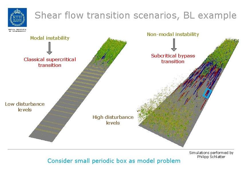 Shear flow transition scenarios, BL example Non-modal instability Modal instability Subcritical bypass transition Classical
