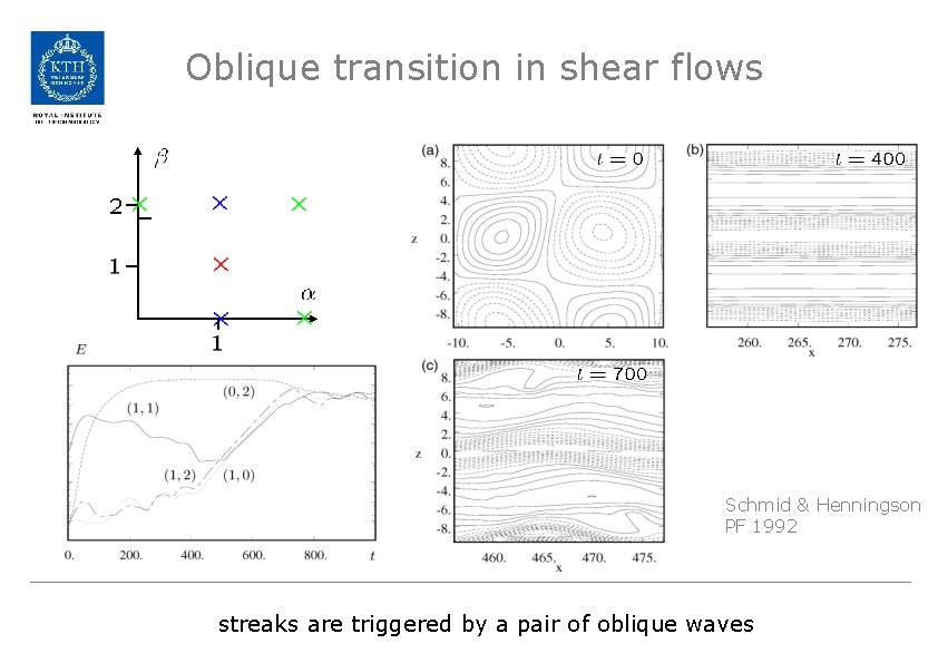 Oblique transition in shear flows Schmid & Henningson PF 1992 streaks are triggered by