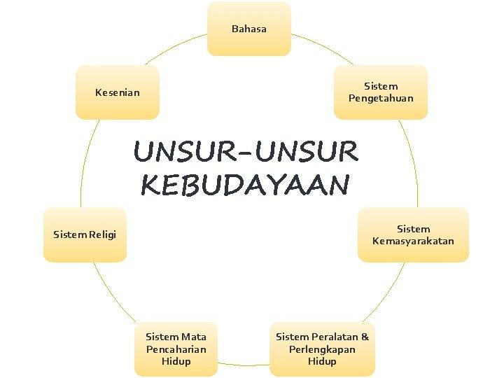 Bahasa Sistem Pengetahuan Kesenian UNSUR-UNSUR KEBUDAYAAN Sistem Kemasyarakatan Sistem Religi Sistem Mata Pencaharian Hidup