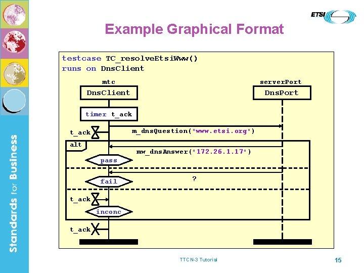 Example Graphical Format testcase TC_resolve. Etsi. Www() runs on Dns. Client mtc server. Port