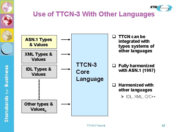 Use of TTCN-3 With Other Languages q TTCN can be integrated with types systems