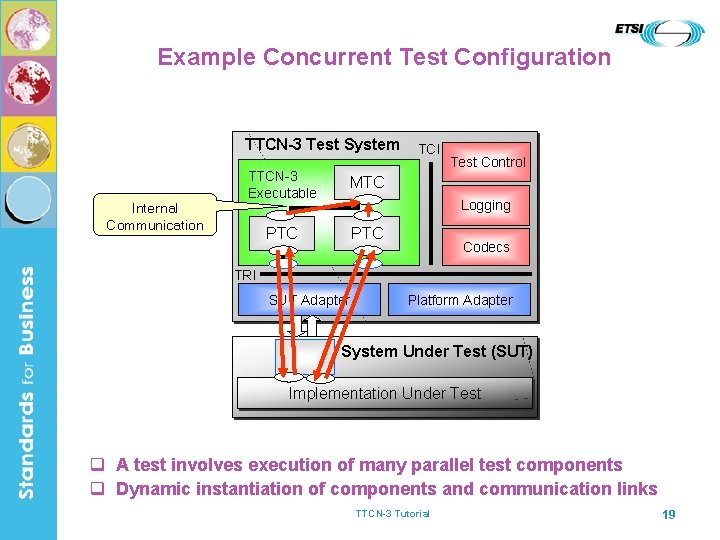 Example Concurrent Test Configuration TTCN-3 Test System Internal Communication TTCN-3 Executable MTC PTC TCI