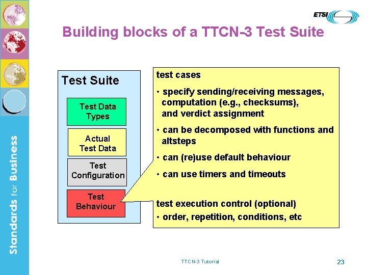 Building blocks of a TTCN-3 Test Suite Test Data Types Actual Test Data Test