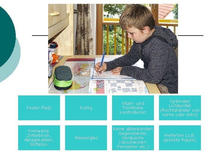 Fester Platz Pinnwand, Zettelblock, Ablagekästen, Stiftebox Ruhig Stuhl- und Tischhöhe kontrollieren Optimaler Lichteinfall (Rechtshänder