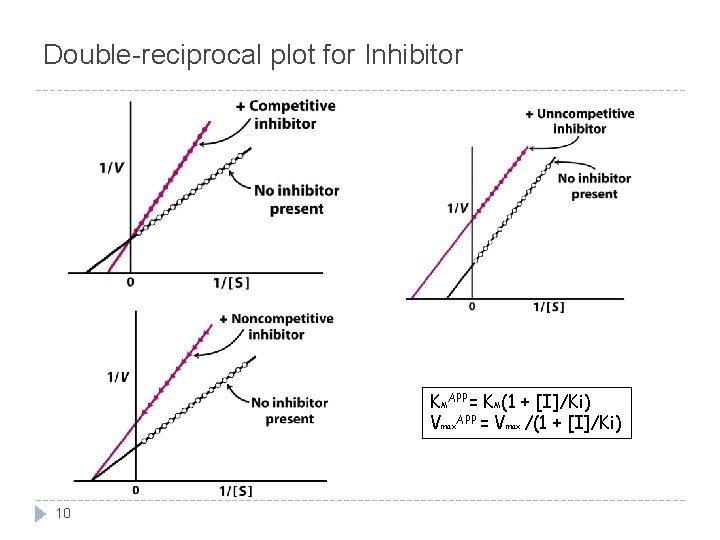 Double-reciprocal plot for Inhibitor KMAPP= KM(1 + [I]/Ki) Vmax. APP = Vmax /(1 +