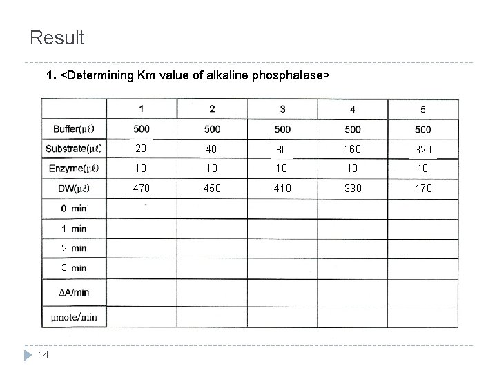 Result 1. <Determining Km value of alkaline phosphatase> 2 3 14 20 40 80