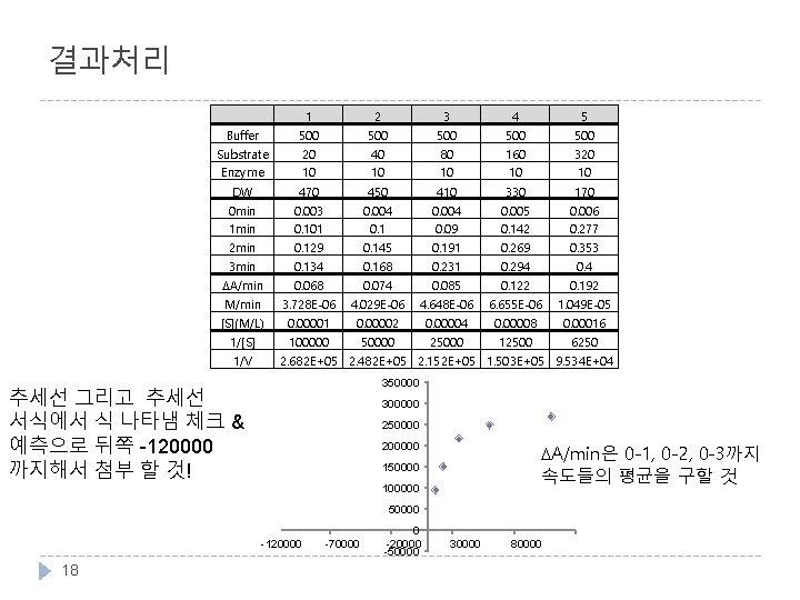 결과처리   1 2 3 4 5 Buffer 500 500 500 Substrate Enzyme 20