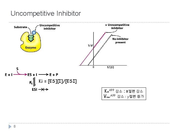 Uncompetitive Inhibitor Ki = [ES][I]/[ESI] KMAPP 감소 : x절편 감소 Vmax. APP 감소 :