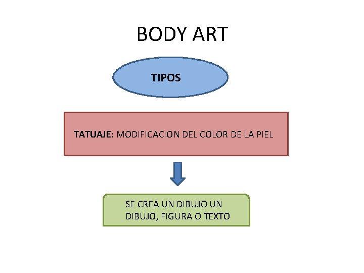 BODY ART TIPOS TATUAJE: MODIFICACION DEL COLOR DE LA PIEL SE CREA UN DIBUJO,