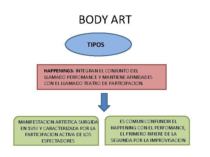 BODY ART TIPOS HAPPENINGS: INTEGRAN EL CONJUNTO DEL LLAMADO PERFOMANCE Y MANTIENE AFINIDADES CON
