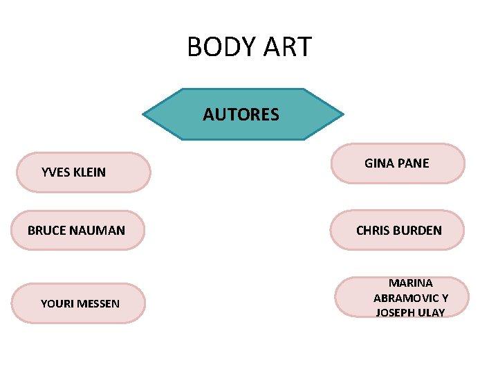 BODY ART AUTORES YVES KLEIN BRUCE NAUMAN YOURI MESSEN GINA PANE CHRIS BURDEN MARINA