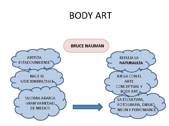 BODY ART BRUCE NAUMAN ARTISTA ESTADOUNIDENSE NACE EL 6/DICIEMBRE/1961 SU OBRA ABARCA GRAN VARIEDAD
