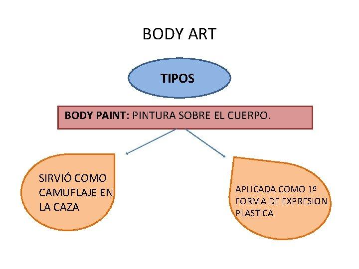BODY ART TIPOS BODY PAINT: PINTURA SOBRE EL CUERPO. SIRVIÓ COMO CAMUFLAJE EN LA