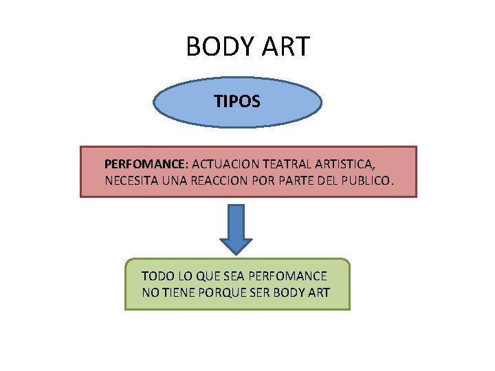 BODY ART TIPOS PERFOMANCE: ACTUACION TEATRAL ARTISTICA, NECESITA UNA REACCION POR PARTE DEL PUBLICO.